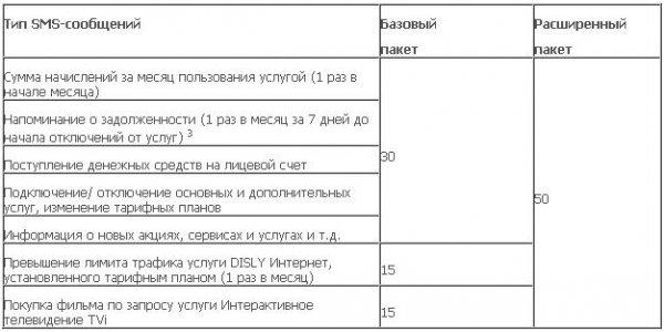 """""""Дальсвязь"""" запускает новую услугу - мобильный счёт"""